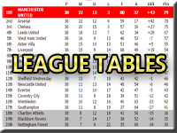 Newton Heath & Manchester United League Tables