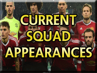 Manchester United Current Squad Appearances