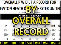 Newton Heath & Manchester United Overall Record